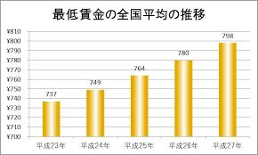2018年埼玉県の最低賃金は?